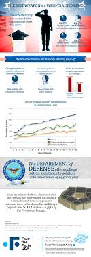 u s military better educated than general public see what today s military a well educated force