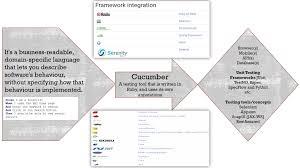 Cucumber Framework Design Behavior Driven Development In Bioinformatics Europe Pmc