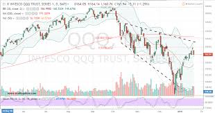 The Best Way To Trade The Spy Etf Or Qqq Etf Today
