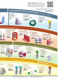 Respiratory Inhalers At A Glance Asthma