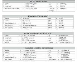 Surprising 5th Grade Measurement Conversion Chart Gold