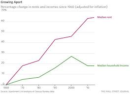 Rent Affordability In Just One Chart Zero Hedge