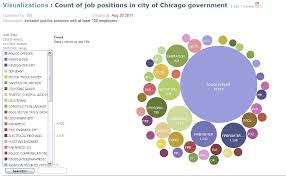 Metro Chicago Open Data Examples Example 7 Publish A