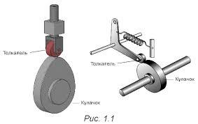 Механизмы кулачковые и прерывистого движения Контрольная работа Соприкосновение звеньев в кулачковом механизме обеспечивается силовым или геометрическим замыканием рис 1 2 Силовое замыкание осуществляется с помощью