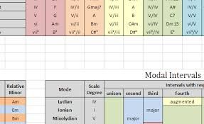 Secondary Chords Keys Modes And Tritone Substitutions