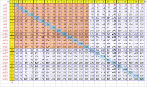 How To Make A Times Table Chart How To Create A Times Table To Memorize In Excel Wikihow