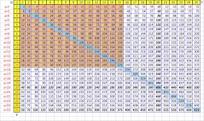 16 Times Table Chart How To Create A Times Table To Memorize In Excel Wikihow