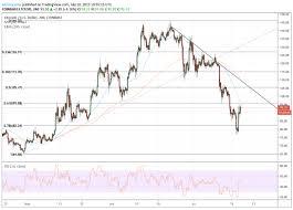 Litecoin Price Data Analysis Ltc Price Jumps 23 Percent
