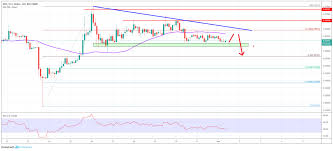 Ripple Chart Ripple Price Analysis Xrp Usd Target Additional Weakness