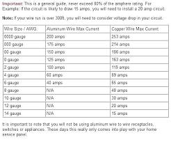 200 Amp Wire Size Chart Aluminum Www Bedowntowndaytona Com
