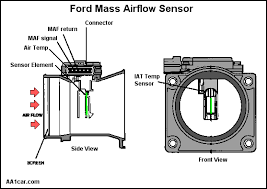 mechatronics mass airflow sensor the image shows the hotwire placed in the center of the sensor to measure the airflow passing the wire