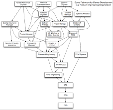 Information Technology Career Path Flow Chart Some Pathways For Career Development In A Product