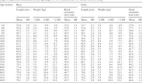 Weight Table Table 1 From Height Weight Body Mass Index And Pubertal