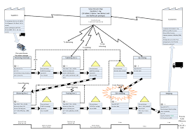 Value Stream Mapping Examples Lean Six Sigma Value Stream Mapping Theory Case