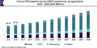 Fpd Based X Ray For Cbct Market Size Poised To Reach 3 96