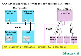 schutzvermerk nach din 34 beachten can dp comparison how do the devices communicate