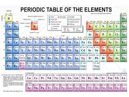 Chemistry Review. The atom Protons, electrons,neutrons. - ppt download