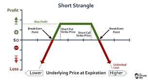 profit loss graph an options trading graph demonstrating the potential profit