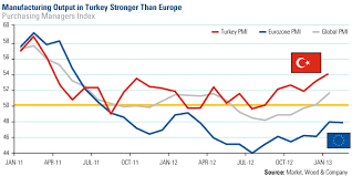 Turkey Charts A New Chapter For Turkey U S Global Investors