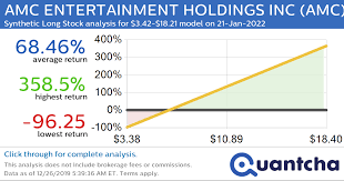 Data is currently not available. Amc Entertainment Holdings Inc Amc Synthetic Long Stock Analysis For Closing 3 42 18 21 On January