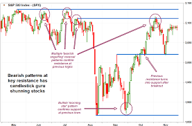 Steve Nison Candlestick Charts The Candlesticks Man Says Hes Not Buying Stocks Marketwatch