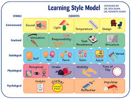 my learning style essay our work learning styles essay preview