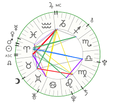 Astrology January 2018