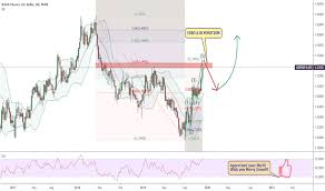 Gbp To Usd Today Chart Gbp Usd Chart Pound Dollar Rate Tradingview