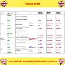 Tenses Table Part 3 English Grammar English Grammar