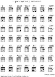 Dobro Chord Chart Pin On Guitars Sound And Music About