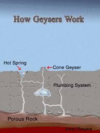 how do geysers form how geysers work yellowstone