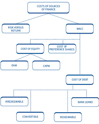 Chapter 15 The Cost Of Capital