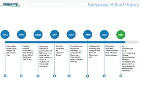 Molycorp Stock Chart Molycorp A Growing Rare Earths Producer Trading Below Book