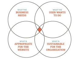 Venn Diagram Website A Venn Diagram With Four Circles What The Business Needs What The