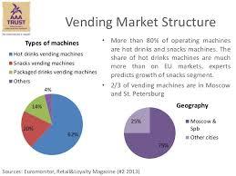 Vending Machine Industry Statistics Custom Russian Vending Market