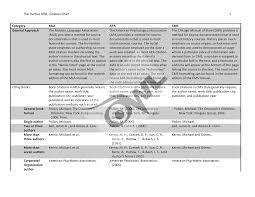 Owl Citation Comparison Eng17889gd Composition And Rhetoric Studocu