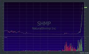 Lfap Stock Chart 5 Stocks To Watch This Valentines Day Timothy Sykes