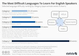 Which Languages Are Most Difficult For English Speakers To