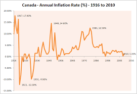 Annual Inflation Rate Chart Canadas Historical Inflation Rate 1916 To 2010 Simple