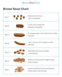 Stool Movement Chart Types Of Poop Appearance Color And What Is Normal