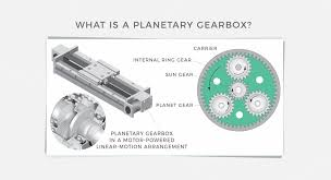 Video Gears Planetary Gearbox Basics Video Benefits Mechanical Fatigue And