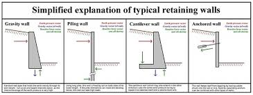 Small Picture Gravity Wall Design Example Unbelievable Four Types Of Concrete
