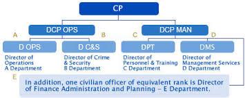 Organization Structure Organization Chart Of Hkpf Hong