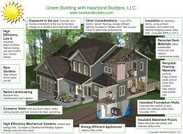... Excellent Green Home Builders ...
