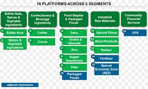 Farm Business Organizational Chart Business Background