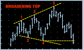 Broadening Pattern Charts Trading Stocks Education Chart Patterns Broadening Top