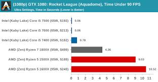 Gpu Tests Rocket League Dx9 1080p 4k The Amd Ryzen 5