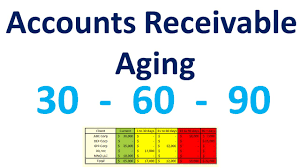 Ar Aging Reports Accounts Receivable Excel Quick Aging Report Using Excel Youtube