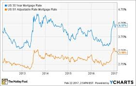 30 Year Mortgage Rates Chart 2014 Us 30 Year Mortgage Rate Chart Mortgage Rates Arm
