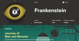 Frankenstein Quotes Course Hero Magnificent Victor Frankenstein Quotes